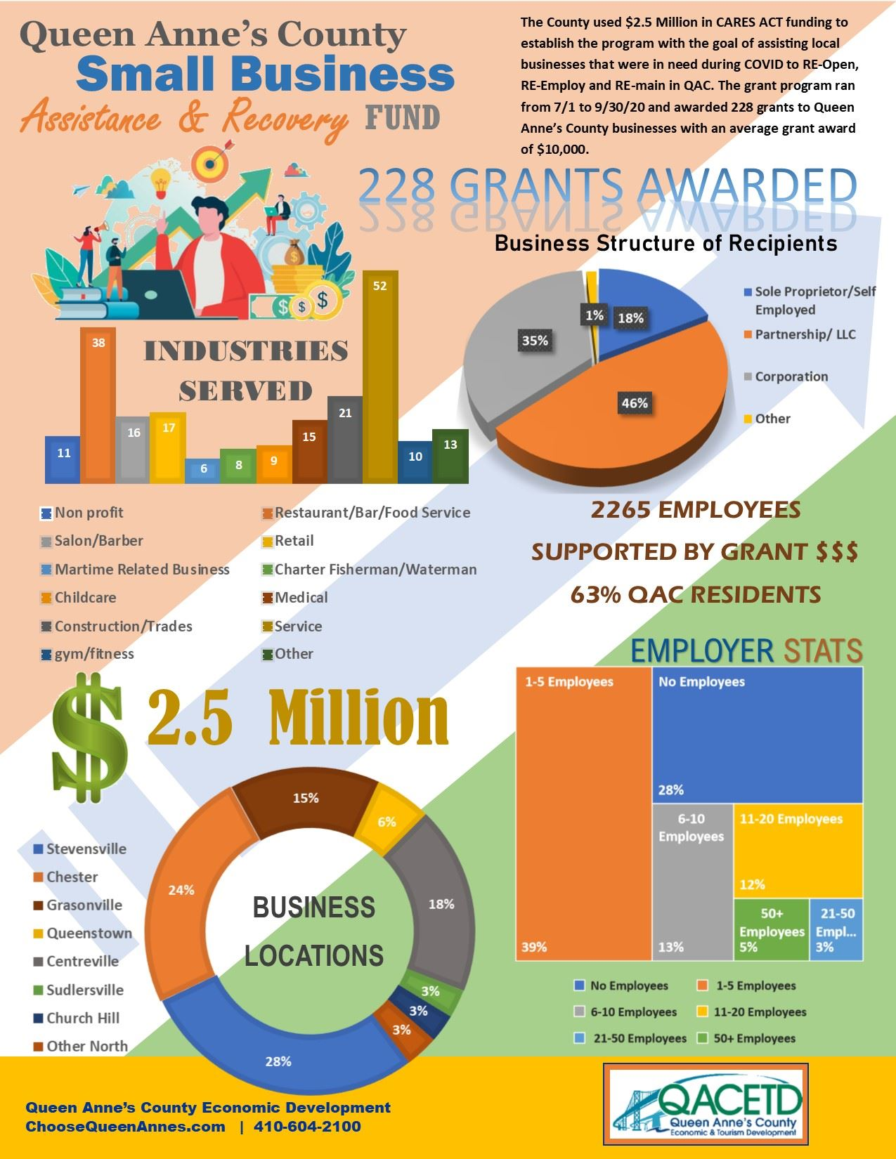 QAC Small Business Recovery Grant Infographic