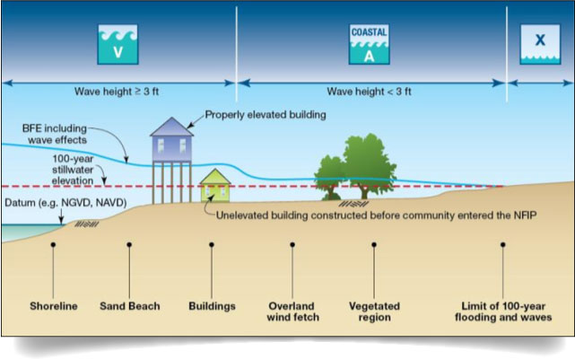 FEMA Flood Zone Illustration