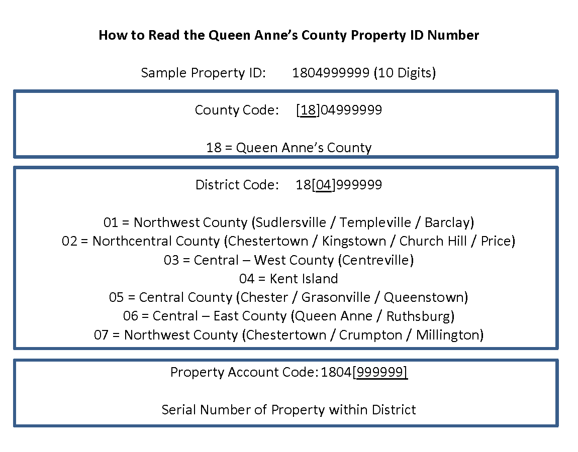 How to Read the Queen Annes County Property Tax ID
